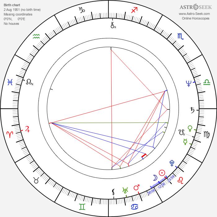 Marcel Iures - Astrology Natal Birth Chart
