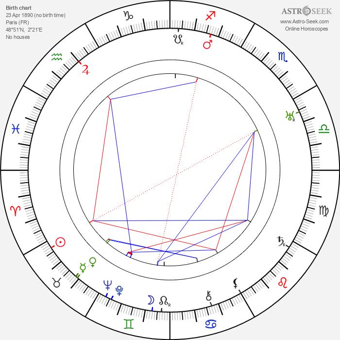 Marcel L'Herbier - Astrology Natal Birth Chart