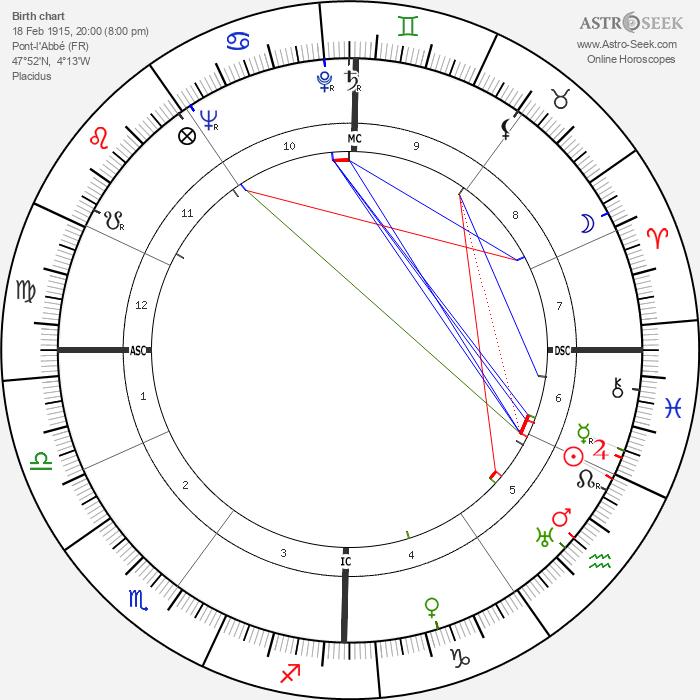 Marcel Landowski - Astrology Natal Birth Chart