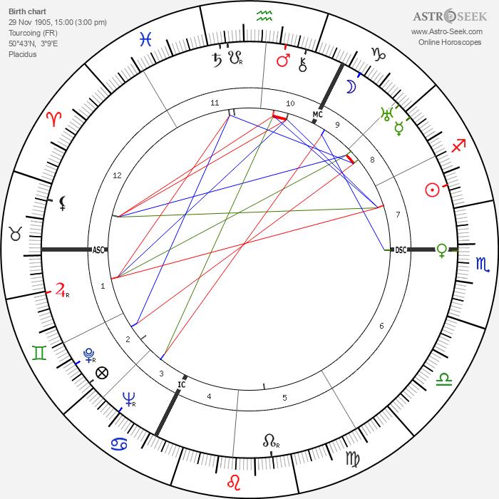 Marcel Lefebvre - Astrology Natal Birth Chart