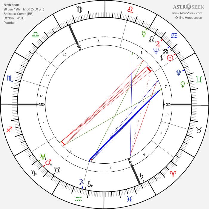Marcel Lobet - Astrology Natal Birth Chart