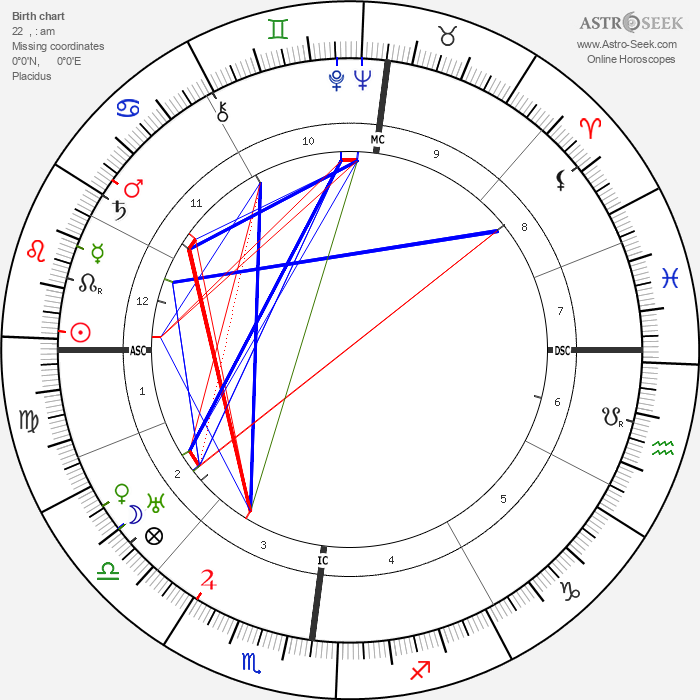 Marcel Martinet - Astrology Natal Birth Chart