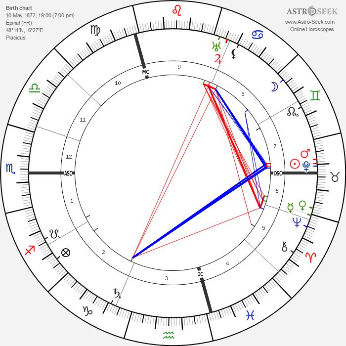 Marcel Mauss - Astrology Natal Birth Chart