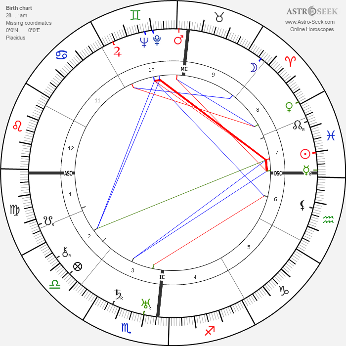 Marcel Pagnol - Astrology Natal Birth Chart