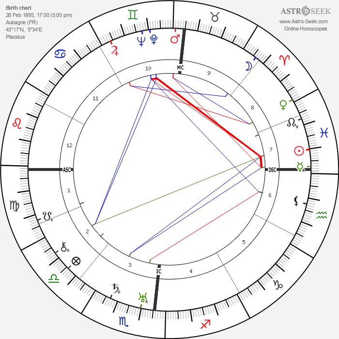 Marcel Pagnol - Astrology Natal Birth Chart