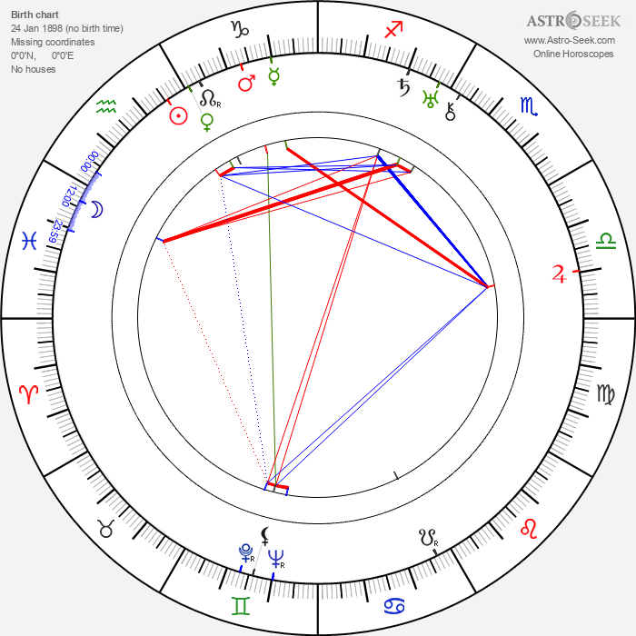 Marcel Pérès - Astrology Natal Birth Chart