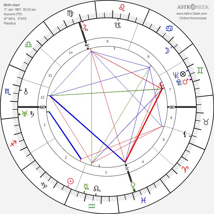 Marcel Petiot - Astrology Natal Birth Chart