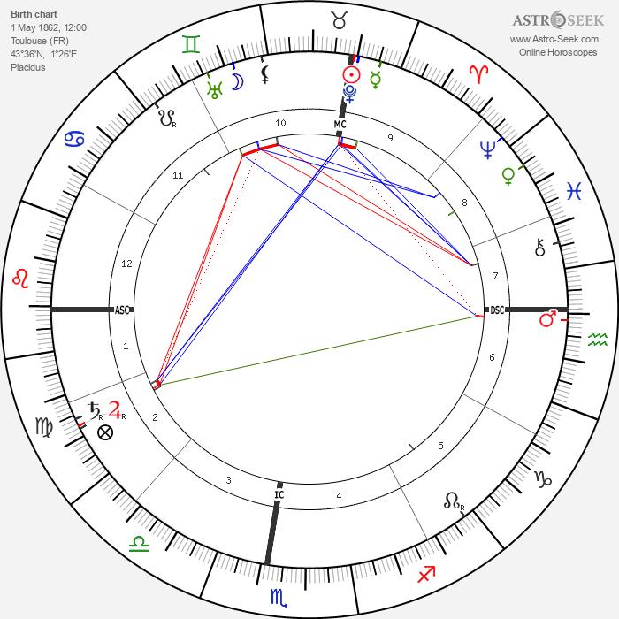 Marcel Prevost - Astrology Natal Birth Chart