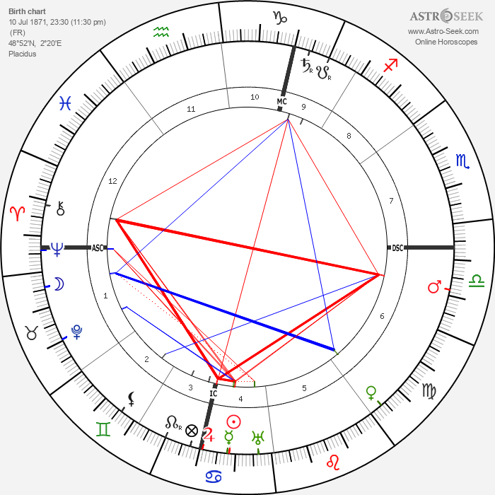 Marcel Proust - Astrology Natal Birth Chart