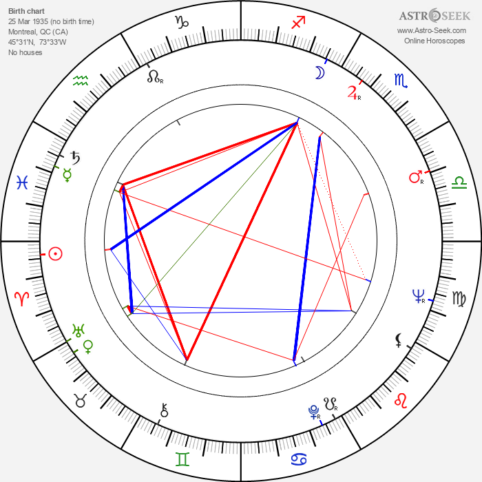 Marcel Sabourin - Astrology Natal Birth Chart