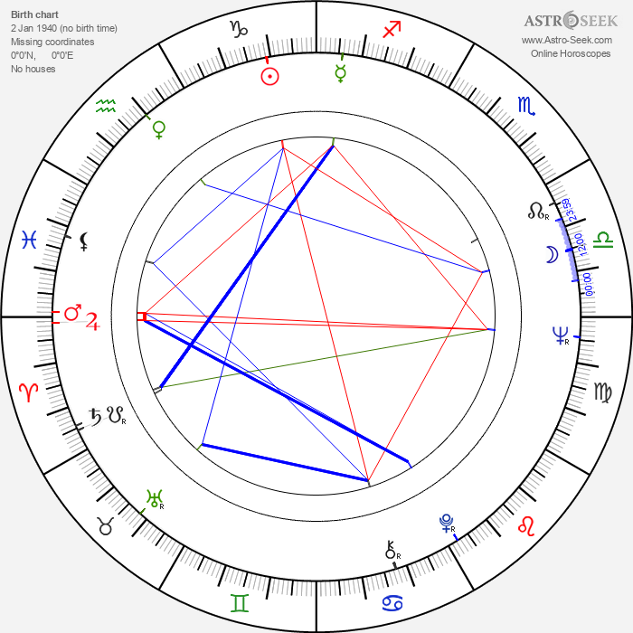 Marcela Plítková-Jurovská - Astrology Natal Birth Chart