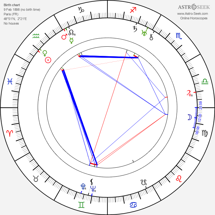 Marcelle Chantal - Astrology Natal Birth Chart