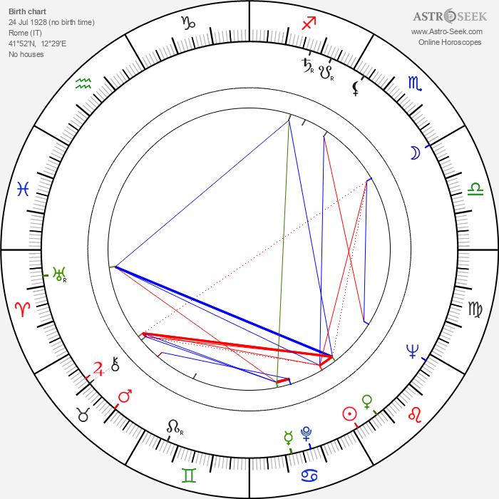 Marcello Giombini - Astrology Natal Birth Chart