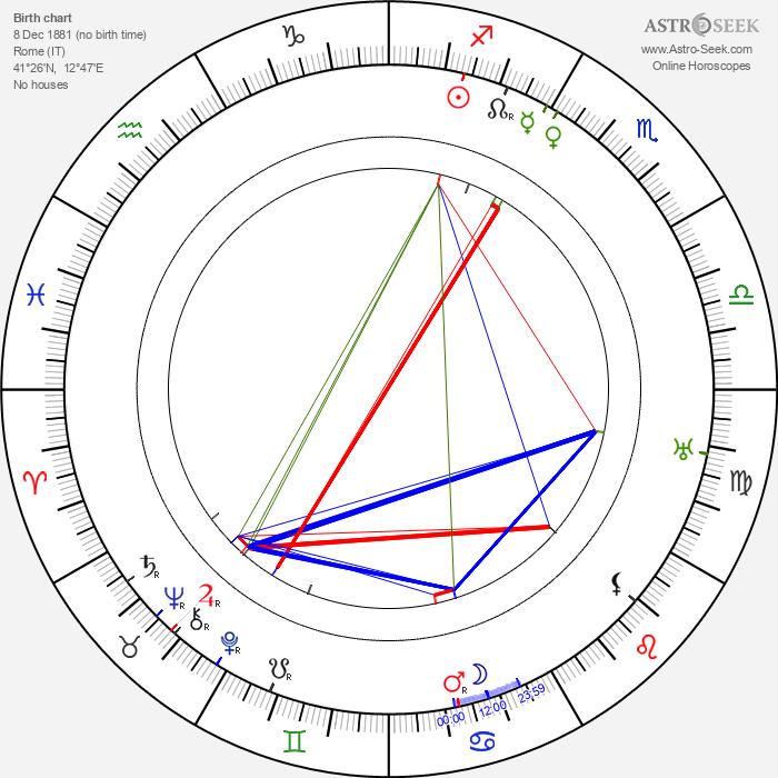 Marcello Piacentini - Astrology Natal Birth Chart