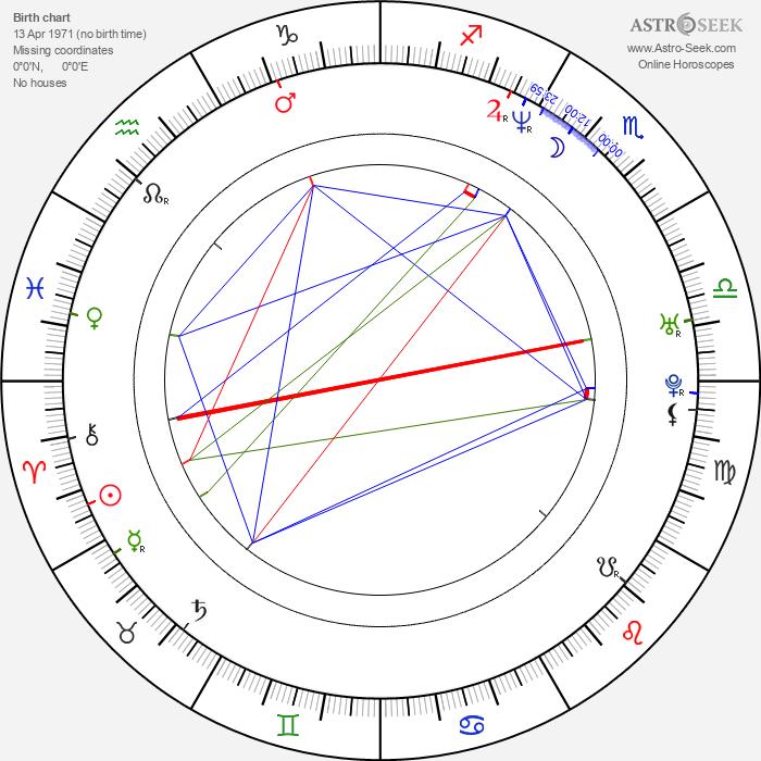 Marcelo Cézan - Astrology Natal Birth Chart