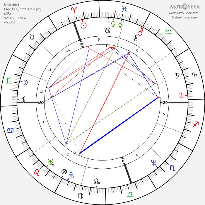 Marcelo Tinelli - Astrology Natal Birth Chart