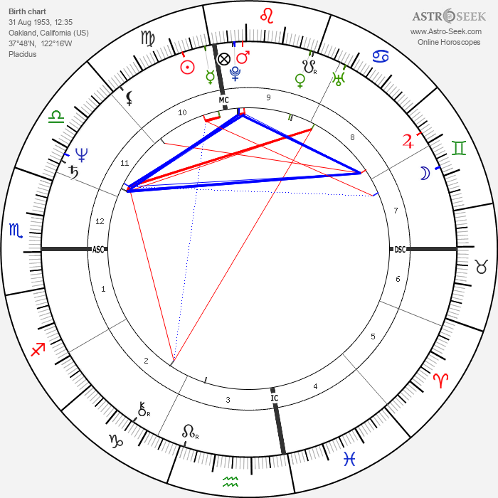 Marcia Clark - Astrology Natal Birth Chart