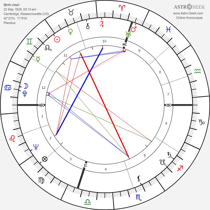 Marcia Moore - Astrology Natal Birth Chart