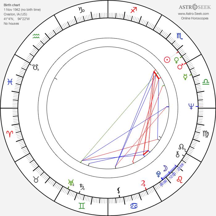 Marcia Wallace - Astrology Natal Birth Chart