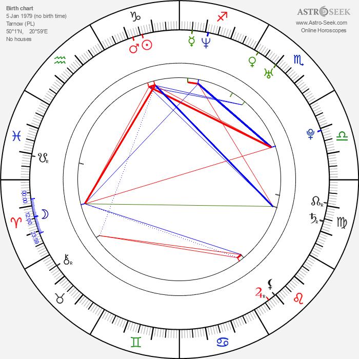 Marcin Kwaśny - Astrology Natal Birth Chart