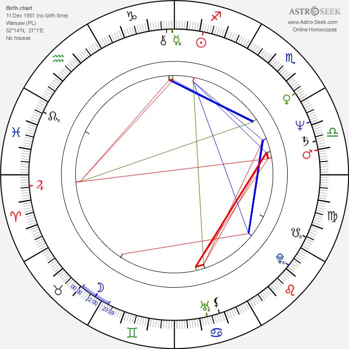 Marcin Slawinski - Astrology Natal Birth Chart