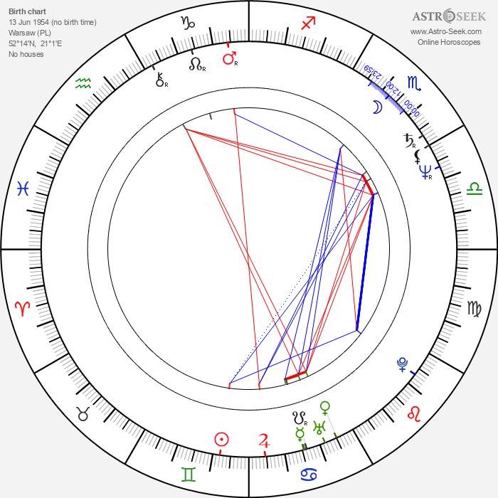 Marcin Tronski - Astrology Natal Birth Chart