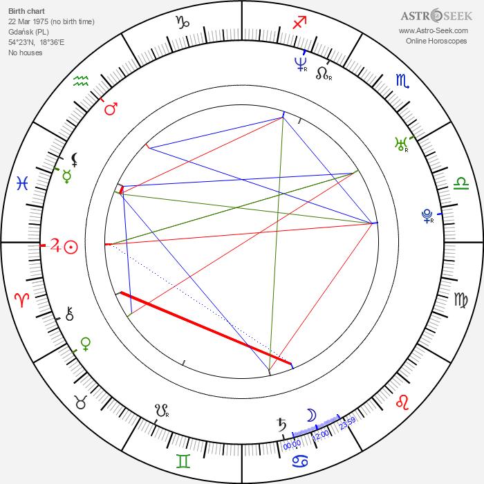 Marcin Wladyniak - Astrology Natal Birth Chart