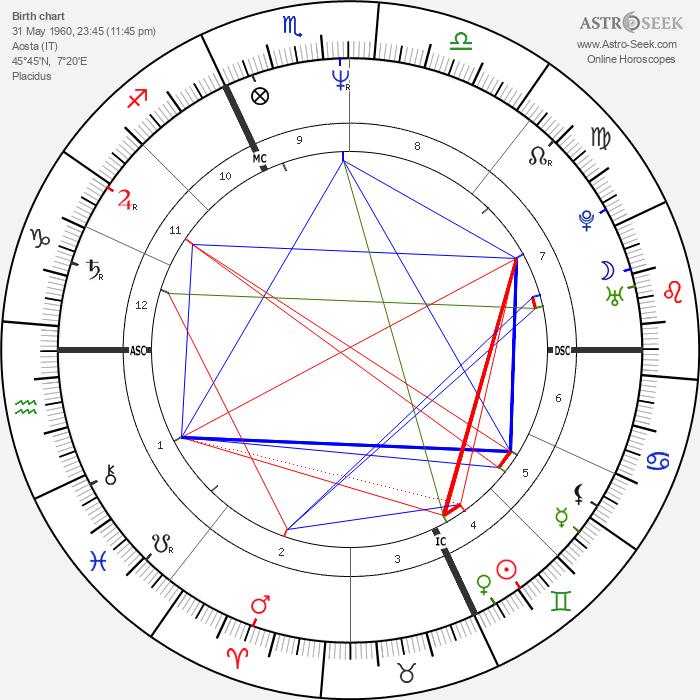 Marco Albarello - Astrology Natal Birth Chart
