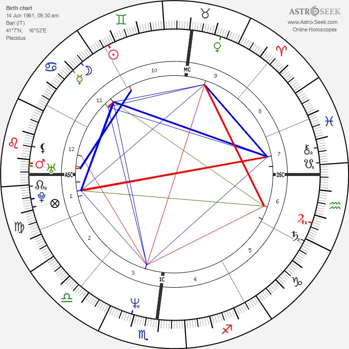 Marco Armani - Astrology Natal Birth Chart