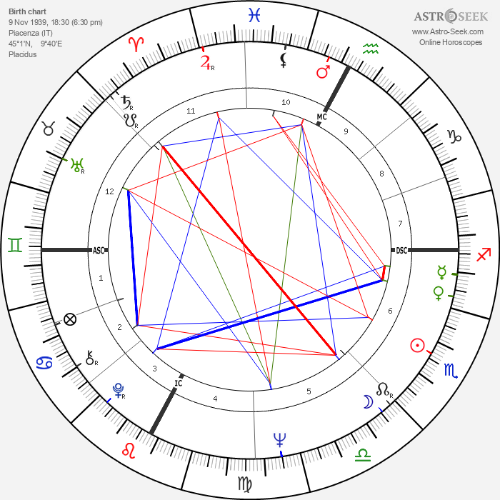 Marco Bellocchio - Astrology Natal Birth Chart