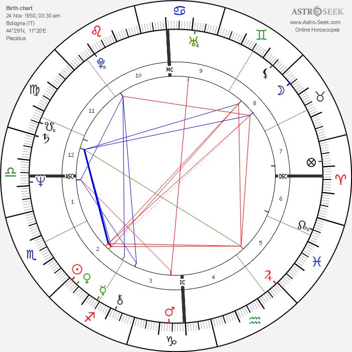 Marco Biagi - Astrology Natal Birth Chart