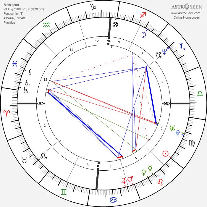 Marco Bracci - Astrology Natal Birth Chart