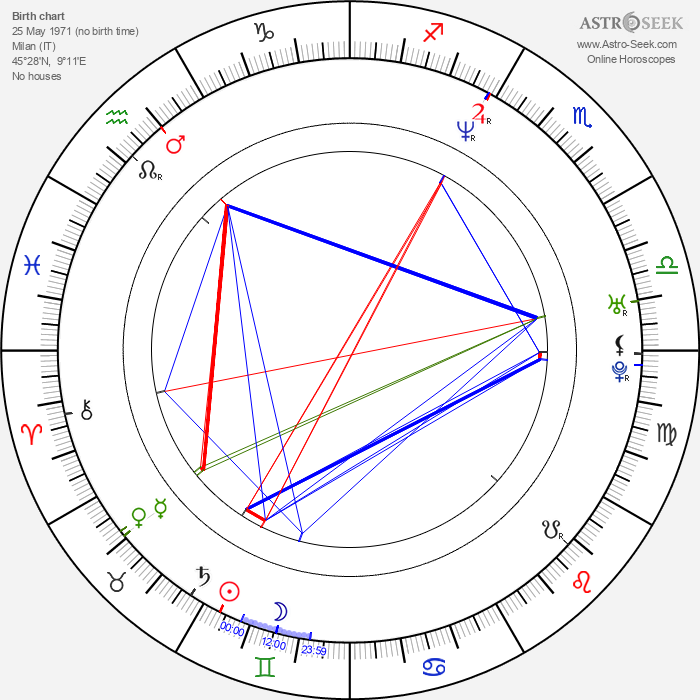 Marco Cappato - Astrology Natal Birth Chart