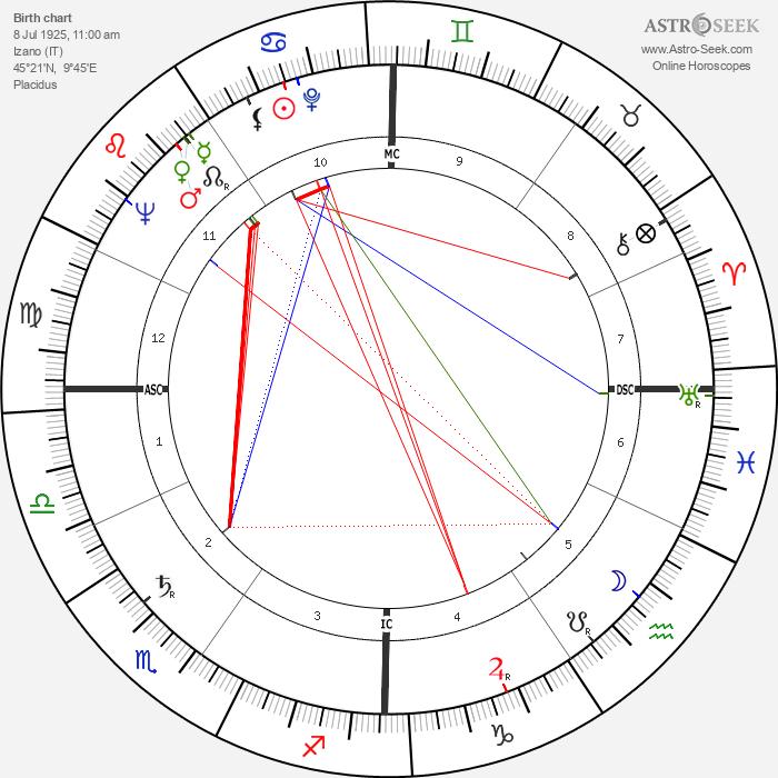 Marco Cè - Astrology Natal Birth Chart