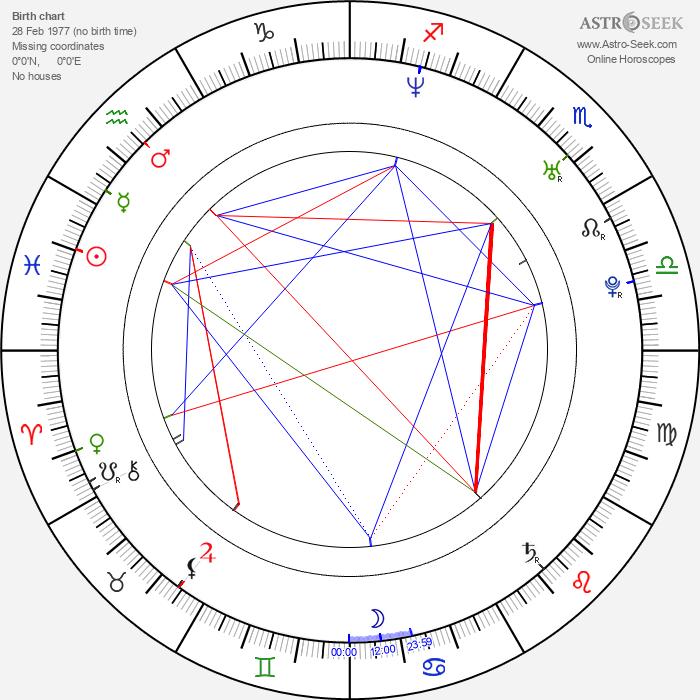 Marco Duran - Astrology Natal Birth Chart