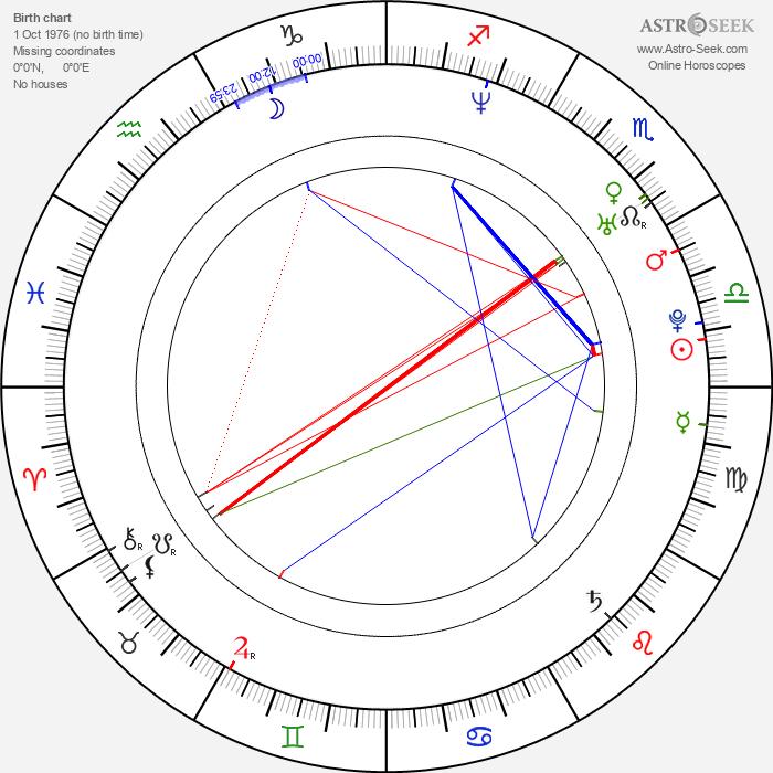 Marco Méndez - Astrology Natal Birth Chart
