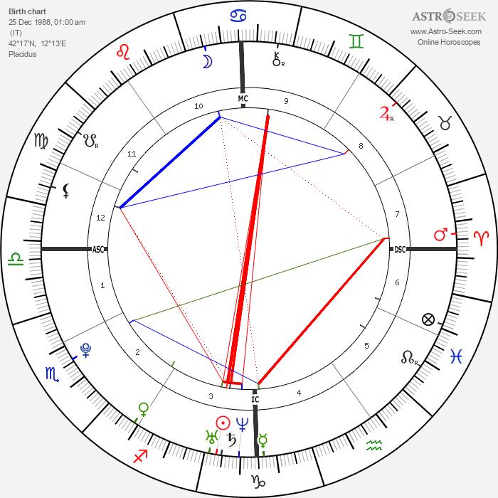 Marco Mengoni - Astrology Natal Birth Chart