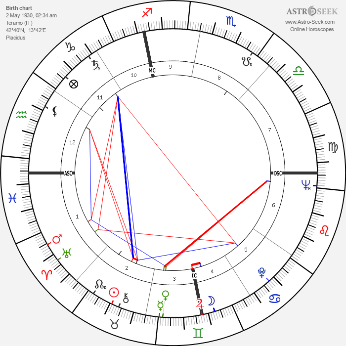 Marco Pannella - Astrology Natal Birth Chart