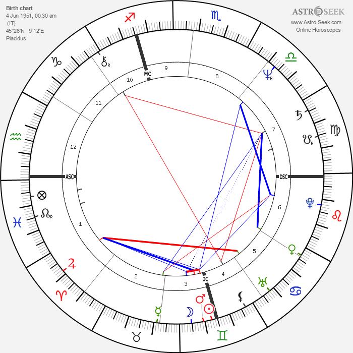 Marco Risi - Astrology Natal Birth Chart