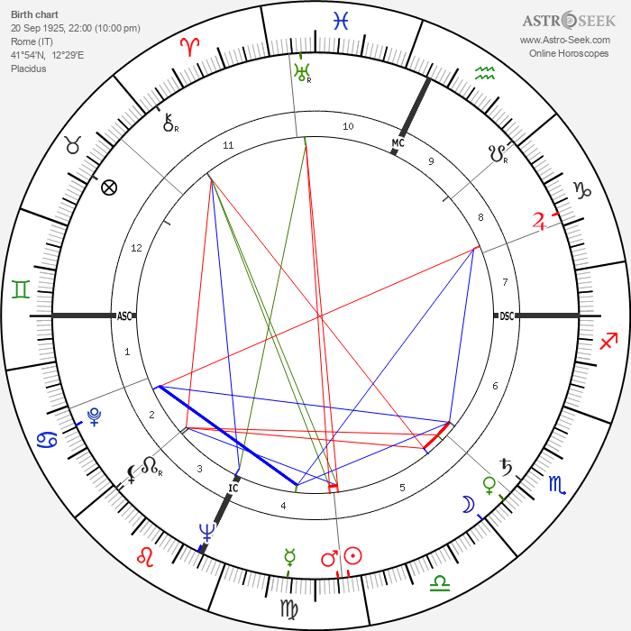 Marco Vicario - Astrology Natal Birth Chart