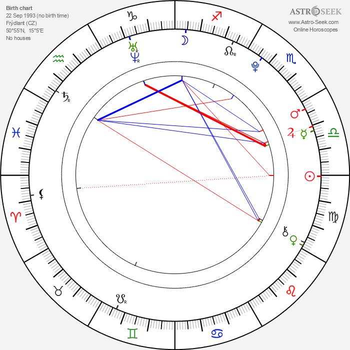 Marco Zakouřil - Astrology Natal Birth Chart