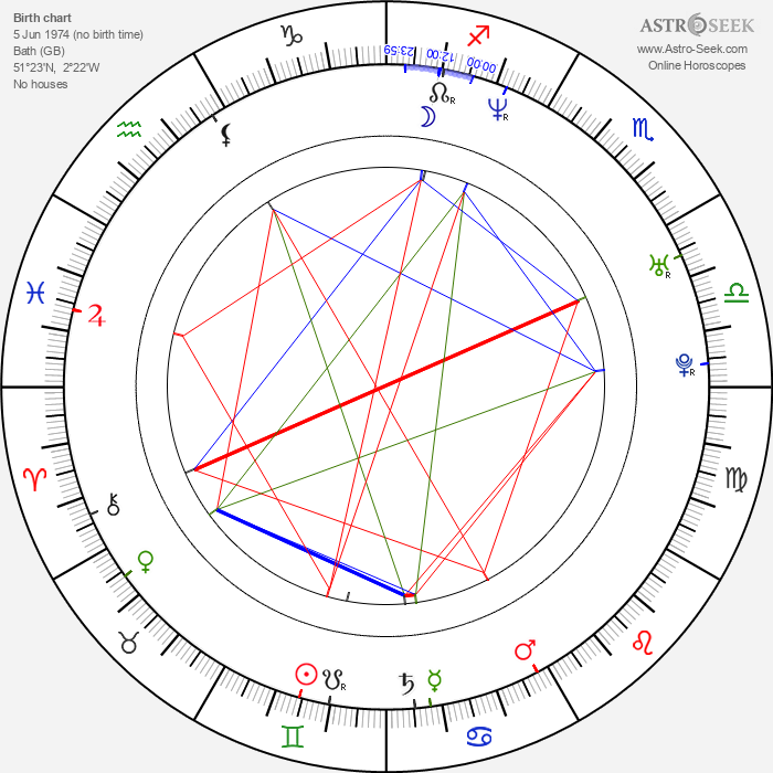 Marcus Patrick - Astrology Natal Birth Chart