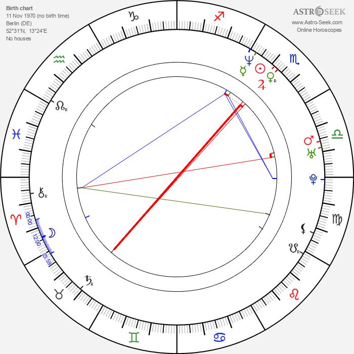 Marcus Ulbricht - Astrology Natal Birth Chart