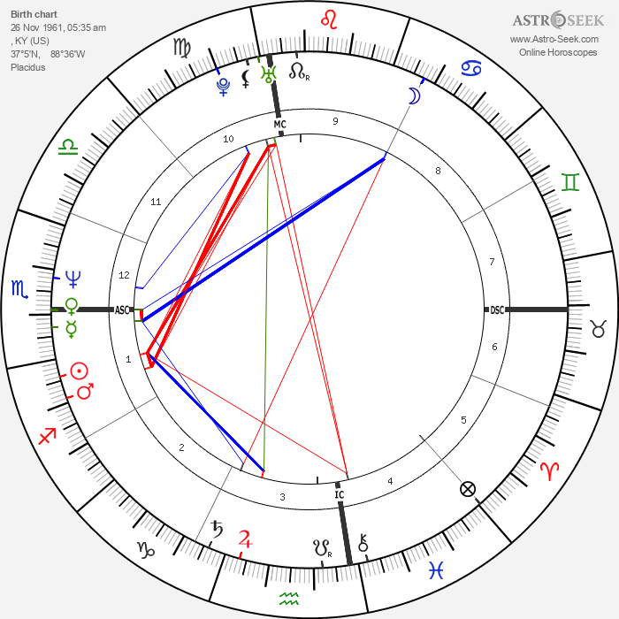 Marcy Walker - Astrology Natal Birth Chart