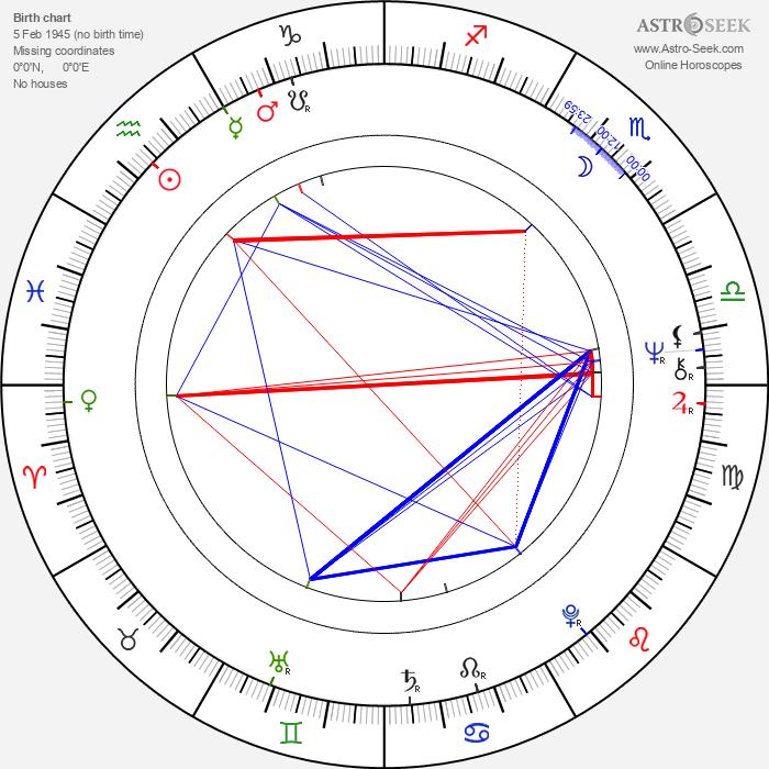 Marek Barbasiewicz - Astrology Natal Birth Chart