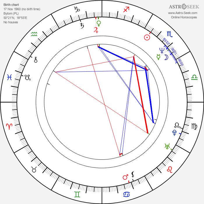 Marek Bielecki - Astrology Natal Birth Chart