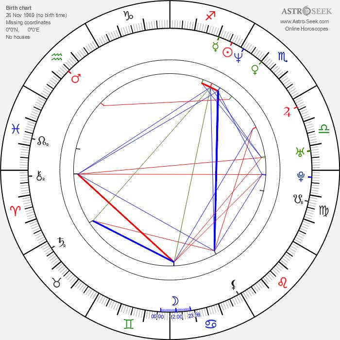 Marek Bukowski - Astrology Natal Birth Chart