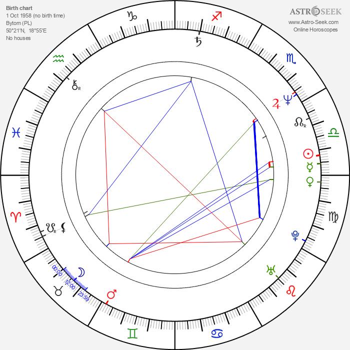 Marek Kalita - Astrology Natal Birth Chart