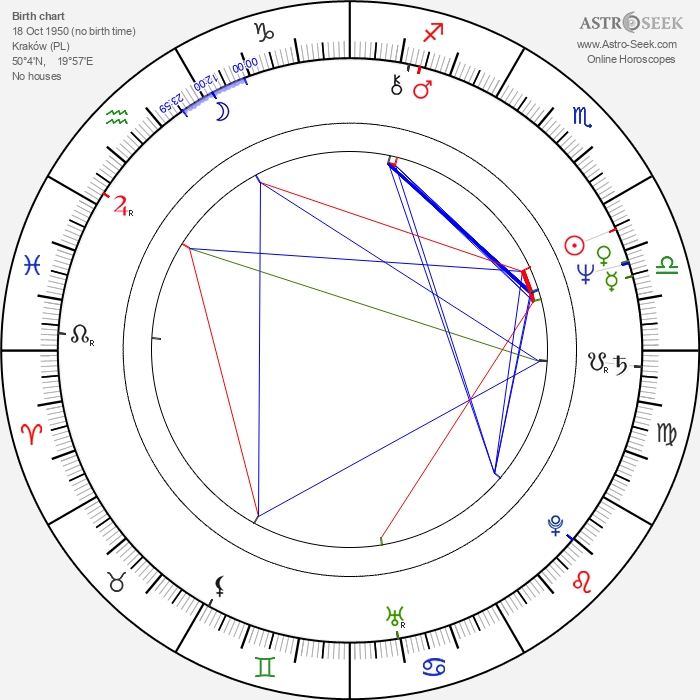Marek Kondrat - Astrology Natal Birth Chart