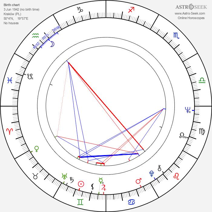 Marek Koterski - Astrology Natal Birth Chart